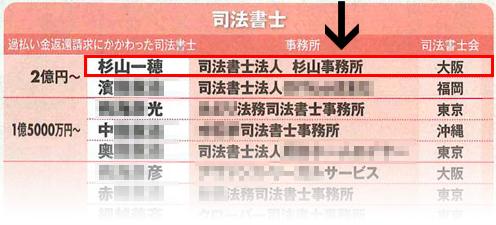 過払い金回収率日本一番